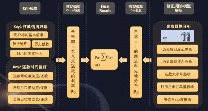 第四届魔镜杯多标的金融预测冠军方案分享